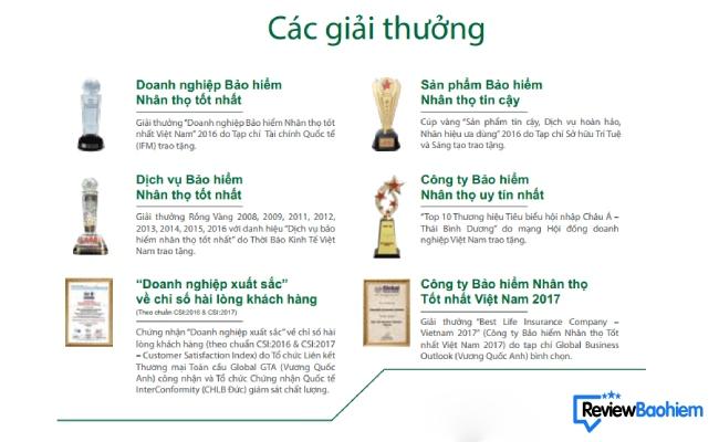 Thành tựu 20 năm hoạt động của công ty bảo hiểm Manulife Việt Nam