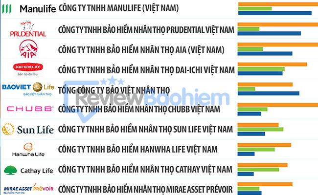 Top 18 Công ty bảo hiểm nhân thọ tại Việt Nam cập nhật 2021