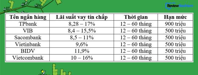 Top 5 ngân hàng cho vay tín chấp lãi suất thấp nhất